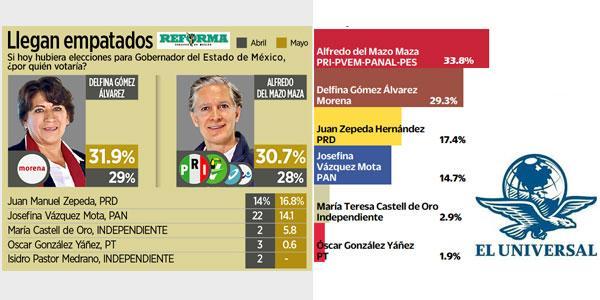 Photo of Según encuestas: Alfredo del Mazo y Delfina Gómez con mayores posibilidades de ganar