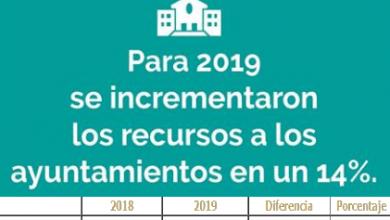Photo of Zumpango y los 125 municipios del Estado de México tendrán 14% más recursos en 2019 respecto al año anterior