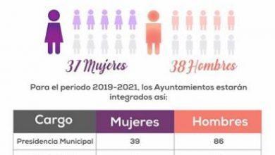 Photo of Sabías que hay más mujeres que hombres como funcionarios públicos en ayuntamientos y cámara de diputados del edomex
