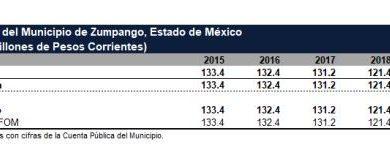 Photo of Zumpango enfrenta deuda de 121 millones de pesos por crédito con Banobras