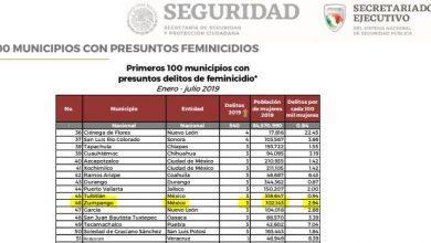 Photo of Zumpango 2do lugar en tasa de feminicidios 2019 del Estado de México; 46 a nivel nacional por delante de Neza