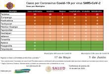 Photo of Casos de Coronavirus Covid-19 en la región.